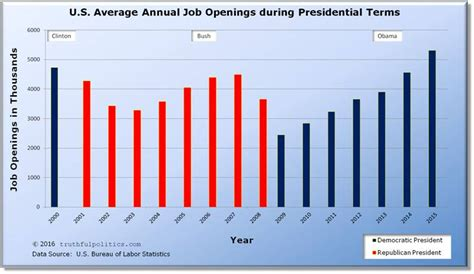 u s national unemployment by political president truthful politics