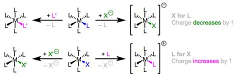 Ligand substitution - Chemistry LibreTexts