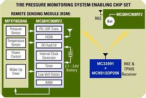 Motorola Introduces Tire Pressure Monitoring Sensor For