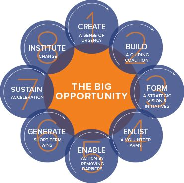 Kotter Change Management Book by The 8 Step Process For Leading Change Kotter International