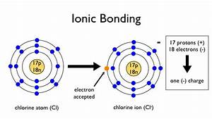 1 1 Atoms And Bonding