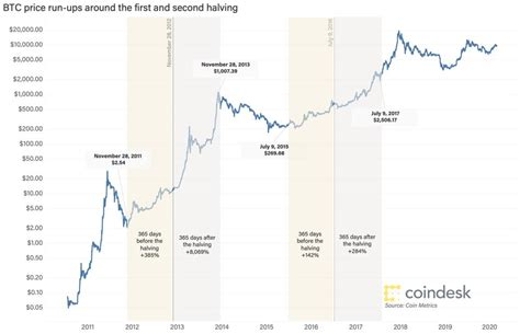 Correlation between bitcoin halving dates and bitcoin price history. Bitcoin Halving: A New Class Of Bitcoin Millionaires May Emerge