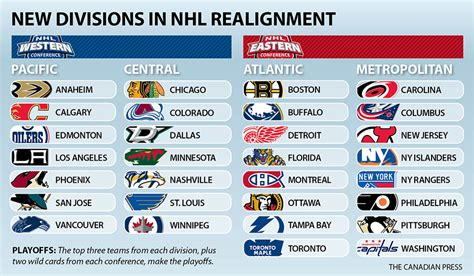 Playoff Standings Nba by The Funhl So Now What With Nhl Post Expansion Realignment