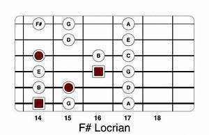 Guitar Modes  U2013 A Practical Guide To Modal Shapes In 2020