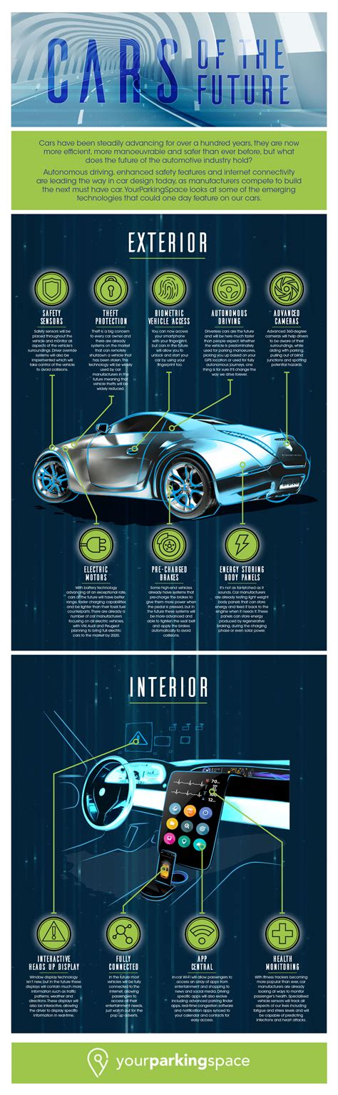 How The Cars Of The Future Would Look Like?  All About