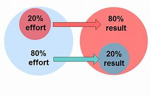 Pareto Principle 20 Effort Gives 80 Result Comindwork