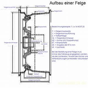Felgendurchmesser Berechnen : reifen felgen bersicht polo 6n 6n2 ~ Themetempest.com Abrechnung