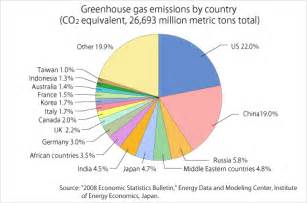 Greenhouse Gas Emissions by Country