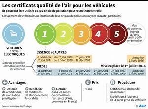 Qualité Air Lyon : vignettes pollution crit air lyon ~ Medecine-chirurgie-esthetiques.com Avis de Voitures