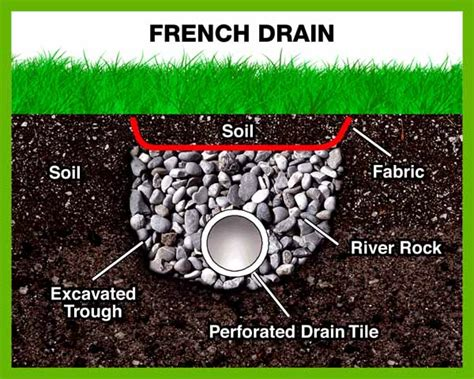 professional gutter  drain french drains columbus ohio