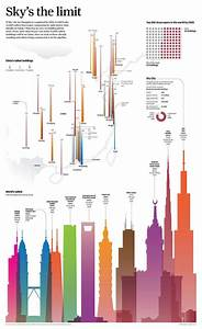 World's tallest buildings. South China Morning Post ...