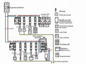 Branchement Electrique Volet Roulant Sur Prise De Courant : les sch mas lectriques des installations domestiques ~ Dailycaller-alerts.com Idées de Décoration