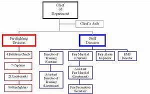 City fire department organizational chart bing images for Chain of command flow chart template