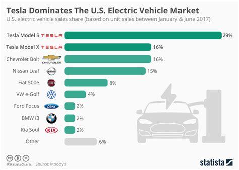 Electric Vehicle Market by Chart Tesla Dominates The U S Electric Vehicle Market