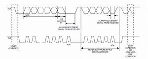 I2c Protocol  2-wire Interface  In A Nut Shell