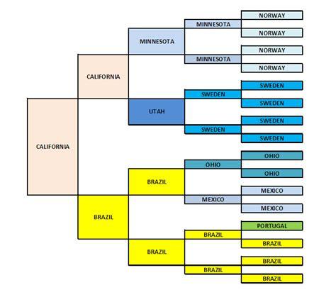 Blank Pedigree Chart Free Template Generation Maker Free Pedigree Chart Maker Free Family Pedigree Chart