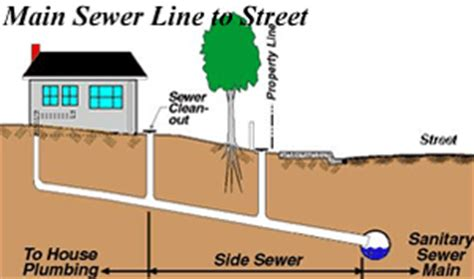 Unclogging Kitchen Sink Drains by Sewer Line Installation Replacement Amp Repair In West Palm