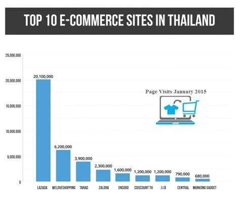 10 Top Ecommerce Sites In Thailand You Need To Know About. Early Education Courses Mazda Dealers Houston. Illinois Veterans Grant Passages Rehab Center. Contractor Bonds California T And S Marine. Sample It Service Catalog Tax Payment Options. Small Business Auto Loans Credit Card Gateway. Beaumont Assisted Living Colleges In Colorado. Aas Degree Requirements Dental Tooth Implants. Continuity Of Operations Planning