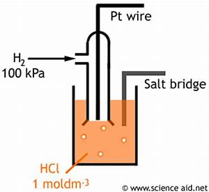 Redox Equilibria  Variable Oxidation States  Electrode