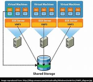 How To Connect An Esxi Host To An Iscsi Storage Target