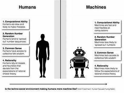 Turing Reverse Test Humans Tests Machine Disquisitions