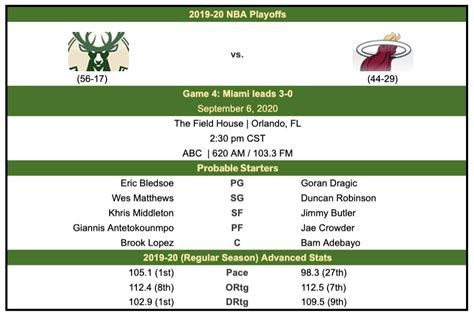 Milwaukee vs miami game 4 box score. Bucks vs. Heat Game 4 Thread - Brew Hoop