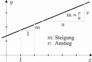 Steigung Lineare Funktion Berechnen : madipedia baustelle lineare funktionen neu ~ Themetempest.com Abrechnung