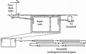 13 Septic Tank And Drainfield  Septic Tanks Are Destined