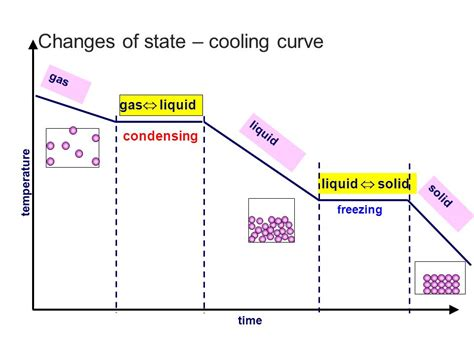 Freezig Diagram Of Liquid by Heating And Cooling Ppt