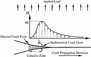 Cohesive Crack Model Around Crack Front