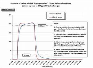 Why Is Hydrogen Such A Big Issue For Co Sensors Gfg