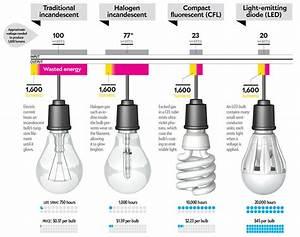 Mengenal Lampu Led