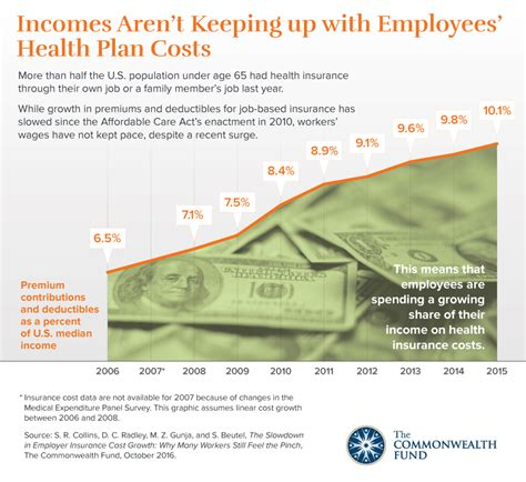 state  state   employer health insurance costs