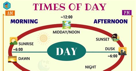 Different Times of Day in English - English Study Online