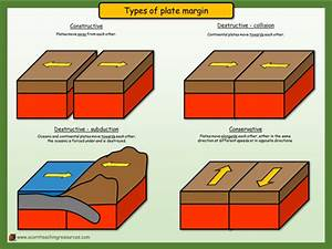 Geography - Display - Types Of Plate Margin By Acornteachingresources - Teaching Resources