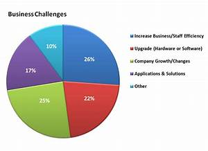 What Are the Top Business Challenges You May Face in 2013 ...