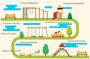 Playground Projects  Resources For Planning