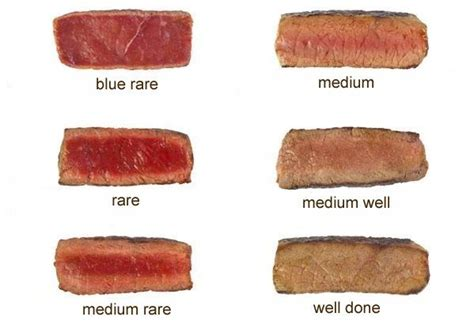 How Long To Cook A Steak? The Answer Will Surprise You