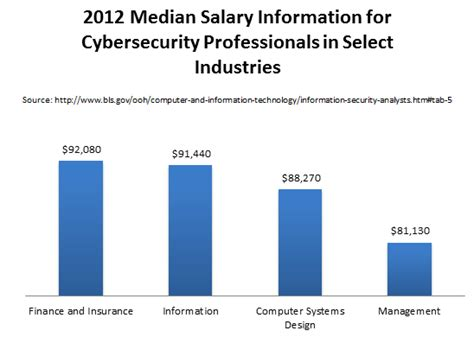 bureau of labor statistics careers masters in information security degrees and graduate programs