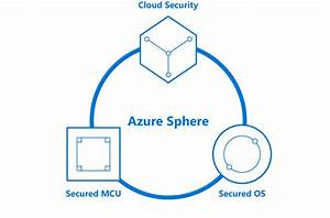 Introducing Microsoft Azure Sphere Secure And Power The