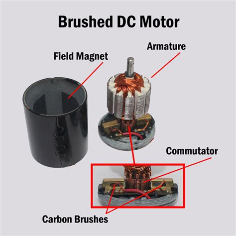 Brushed Ac Motor by Fuel Motor Technology Brushed Dc Motors Vs