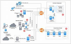 Image Result For Tech Platform Architecture