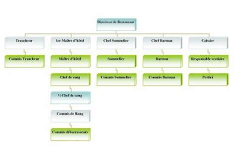 hierarchie cuisine la brigade de restaurant cap2012