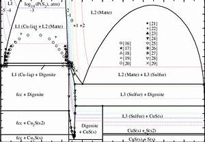 Calculated Phase Diagram Of The Cu