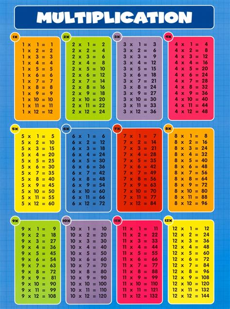 Multiplication Table For Kids 1 12  Wwwimgkidcom The