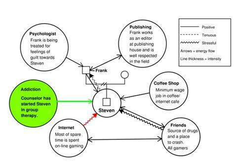 ecomap examples genogram analytics social work