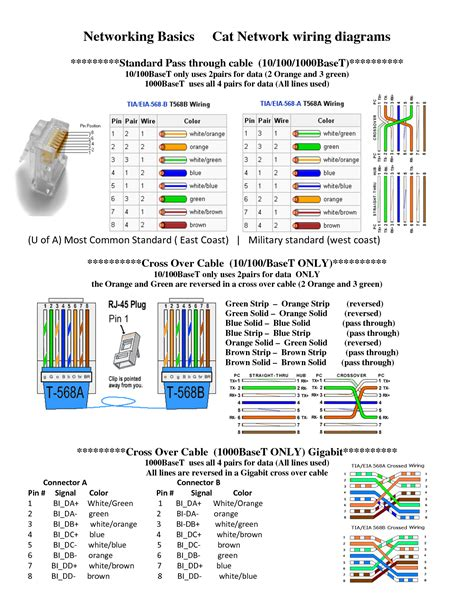 Wiring Diagram Patch Cable Cat Ethernet New Ieee