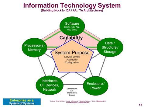 system information technology system