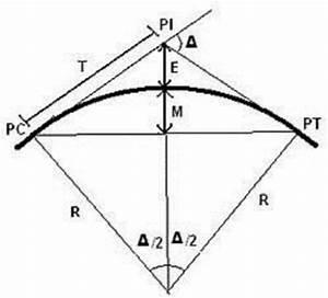 2  Layout Of A Simple Horizontal Curve  Garber  U0026 Hoel