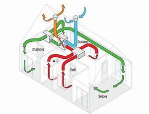 Vmc Double Flux Renovation : ventilation comment fonctionne la vmc double flux ~ Melissatoandfro.com Idées de Décoration